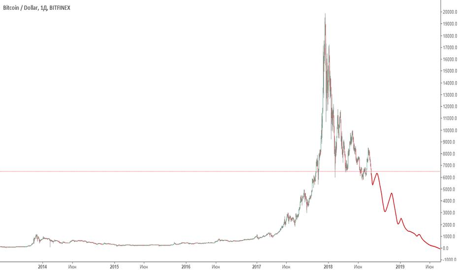 BTCUSD: Bitcoin - пузырь лопнул!