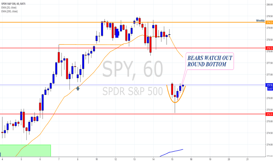 SPY: SPY Round bottom possible move up