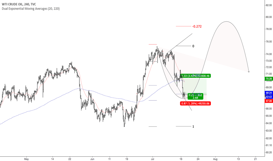 USOIL: Trend Continuation Pullback Long Entry