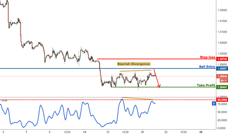 GBPUSD: GBPUSD approaching major resistance, prepare to sell
