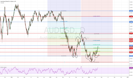 AUDUSD: The bigger picture