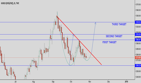 GOLD: ANOTHER SHORT TERM GOLD TRADE