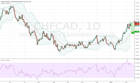 CHFCAD: Short CHFCAD @ 1.35; TP @ 1.3220, SL your choice - 2nd try