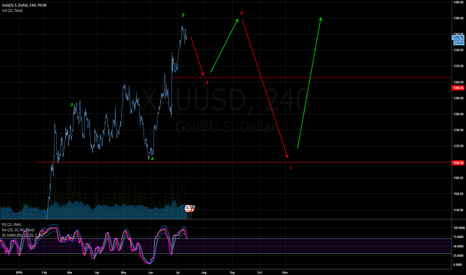 XAUUSD: XAUUSD SHORT CORRECTION
