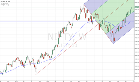 NIFTY: NIFTY - New highs on the way?