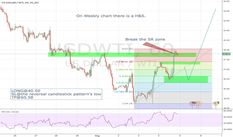 USDWTI: OIL, WTI H1 trend reversal, W1 H&S