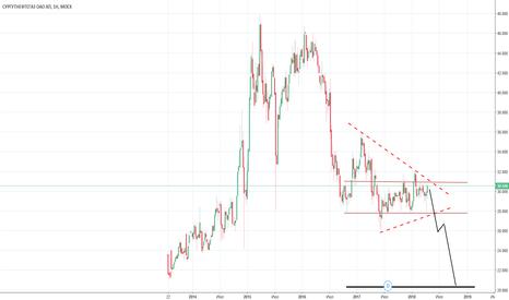 SNGSP: Сургутнефтегаз ап. (SNGSP) - долларовая кубышка?!