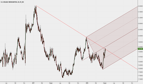 USDMXN: Rottura della dinamica all'interno di una Median Line