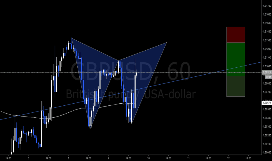 GBPUSD: Bear Gartley