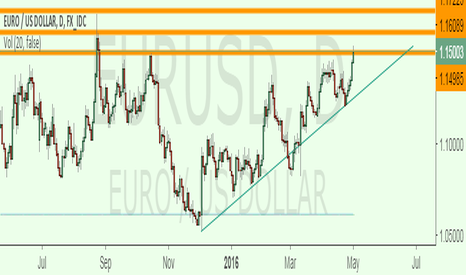 EURUSD: Waiting for breakout or correction