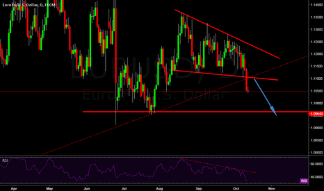 EURUSD: Eurusd Short Term Trend