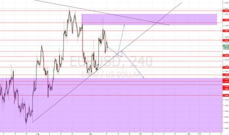 EURUSD: Eurusd Projection