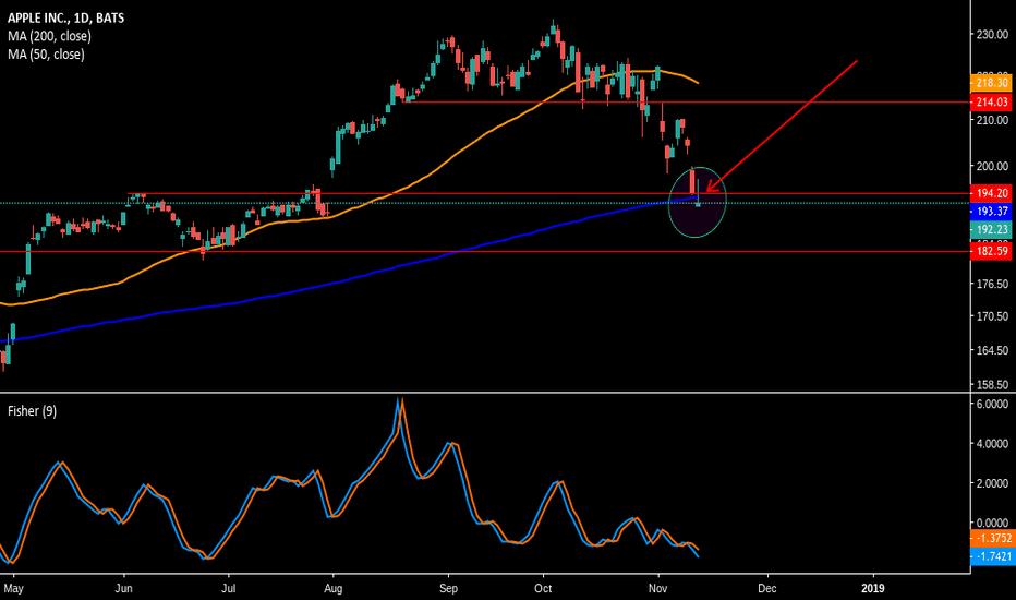 AAPL: AAPL fell below the 200?