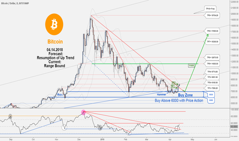 BTCUSD: BTCUSD , weekly update: Total profit 1356035 in 13 days