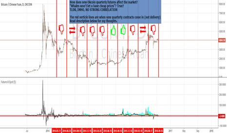 BTCCNY: How does the new quarterly okcoin futures affect BTC price?