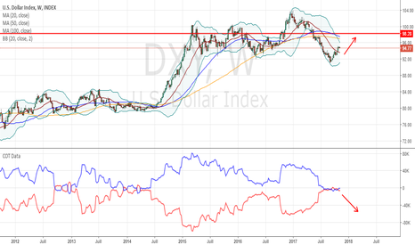 DXY: Le dollar Index a encore un beau potentiel de rebond (COT)