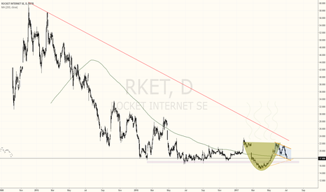 RKET: TEXTBOOK CUP AND HANDLE PATTERN ON ROCKET INTERNET STOCK