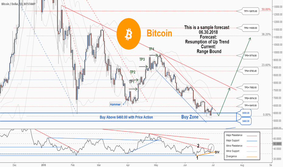 BTCUSD: There is a trading opportunity to buy in BTCUSD..