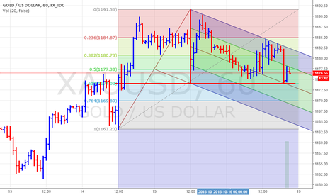 XAUUSD: GOLD HOURLY CHART PATTERN : PITCHFORK AND FIBO