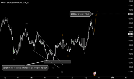 GBPINR: Elliott wave analysis for GBPINR