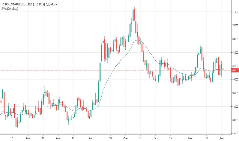 SIZ2018: Фьючерс на доллар/рубль (Si)Торговый план на 04 декабря 2018 год