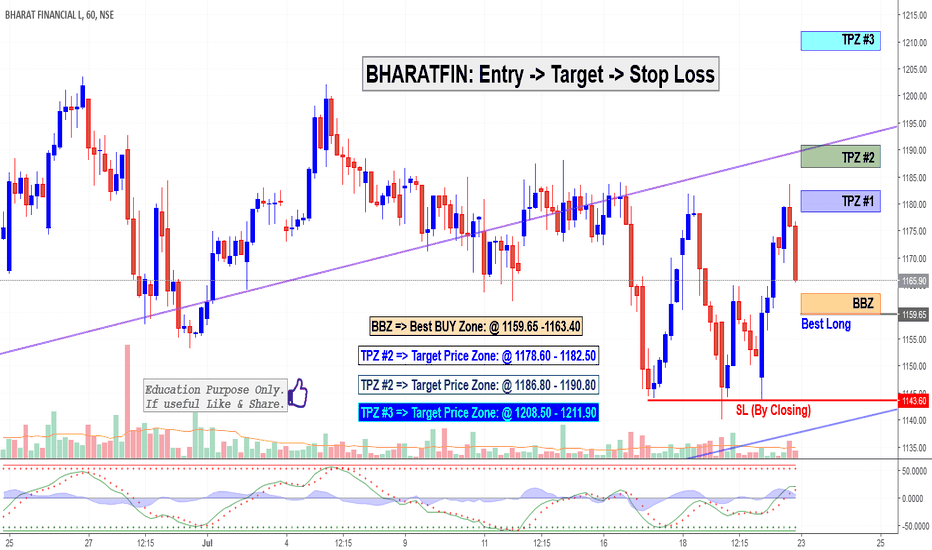 BHARATFIN: BHARATFIN: Entry -> Target -> Stop Loss