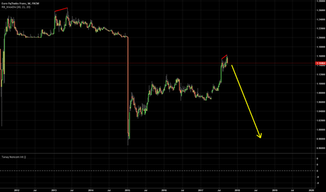 EURCHF: This will be a big one boys