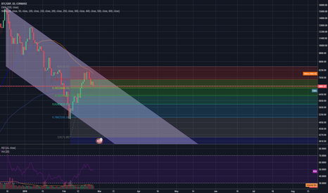 BTCGBP: my first bitcoin chart and attempt at analysis