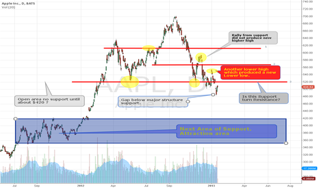 AAPL: Is APPL set for a fall to $400?