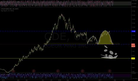 CDE: CDE COEUR MINING
