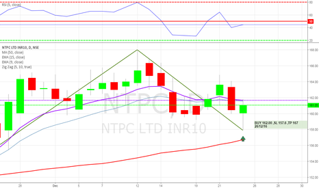 NTPC:  NTPC LTD BUY -162.00 SL 157.6 TP 167.00