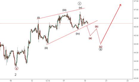 WTIUSD: WTI Crude to fall to $45?