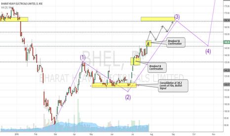 BHEL: BHEL - WAVE 3 IN PROGRESS (BUY)