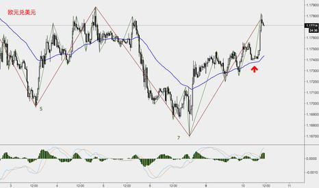 EURUSD: 欧元反弹出现30分钟级别的脱离段