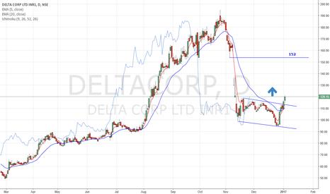 DELTACORP: DeltaCorp