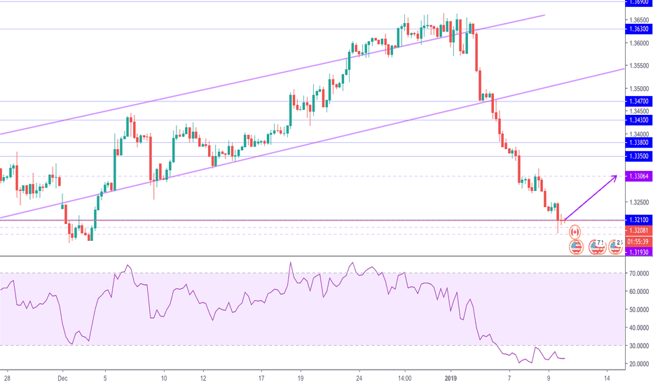 USDCAD: USDCAD Potential Buy