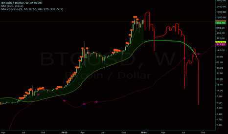 BTCUSD: fractal finger pattern / giant bear wedge