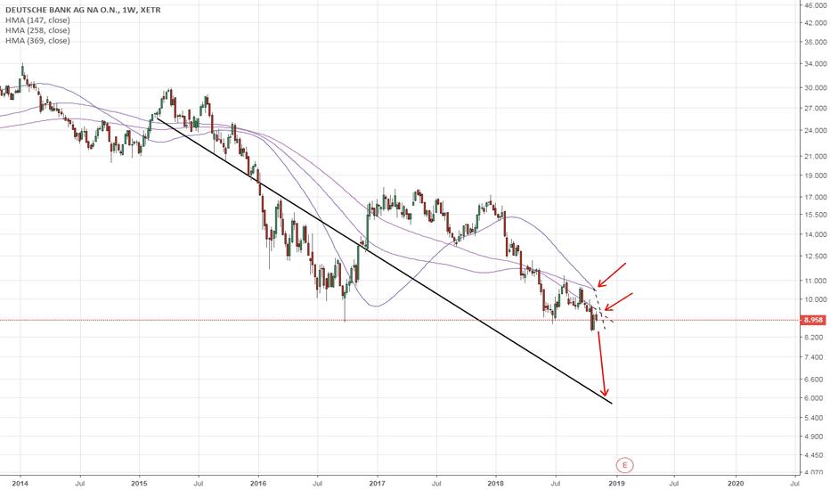 DBK: Deutsche Bank ($DBK): Weekly - Default Risk before year 2020