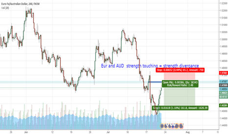 EURAUD: Using Correlation to determine entry