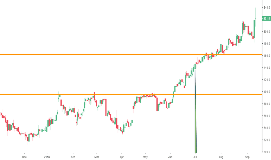 JD.: JD Sports Up Another 12 points
