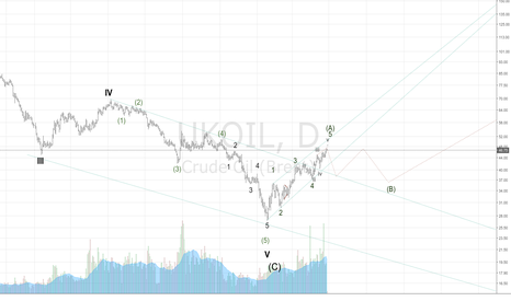 UKOIL: (A) ready? Going under 40 in the middle of the may