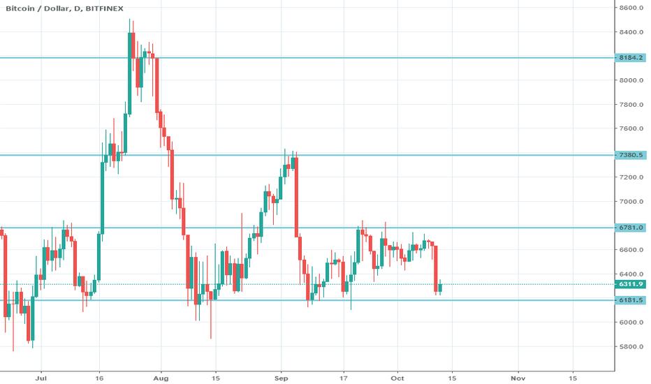 BTCUSD: BTC/USD increases volatility