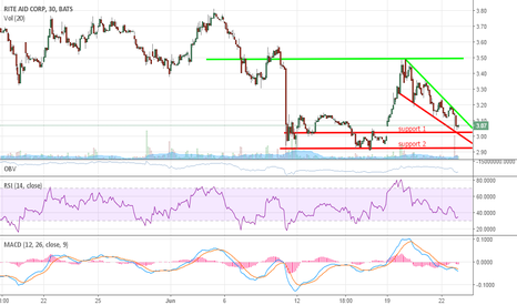 RAD: $RAD POSSIBLE SHORT TERM BOUNCE TO RESISTANCE