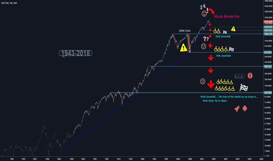 SPX: S&P 500 1943-2019