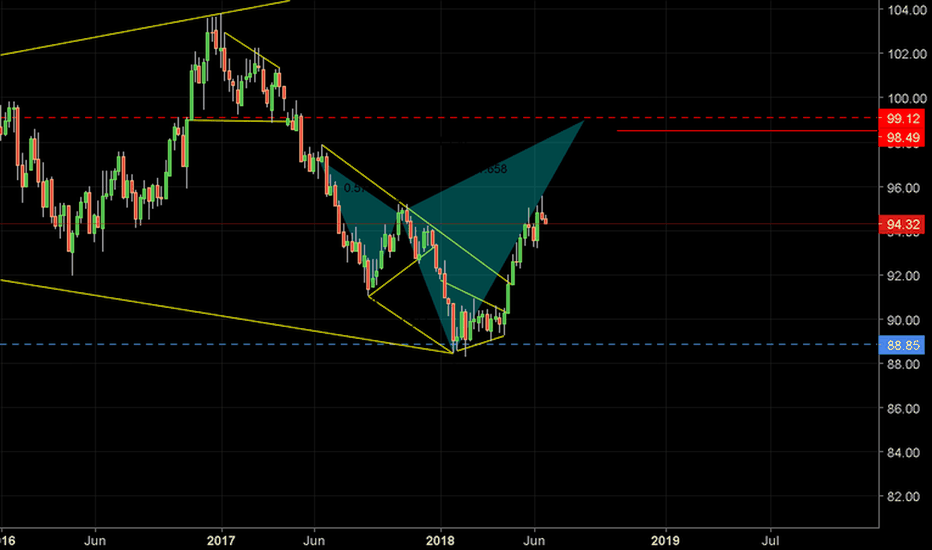 DXY: DXY Weekly Cypher