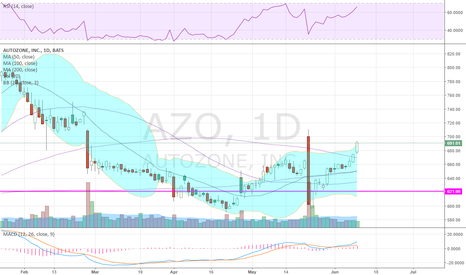 AZO: nearly retraced entire earnings day candle. $AZO