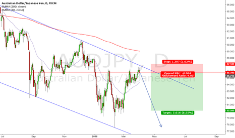 AUDJPY: AUD/JPY Short Setup Forming
