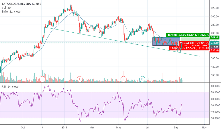 TATAGLOBAL: Tata Global Beverages Long Idea