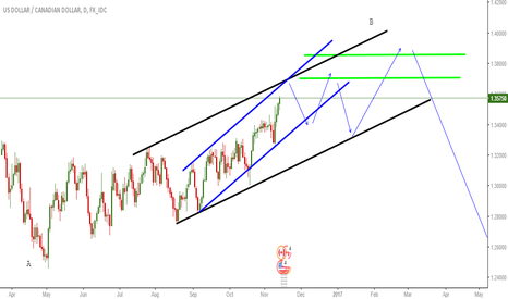 USDCAD: LONG TERM VIEW