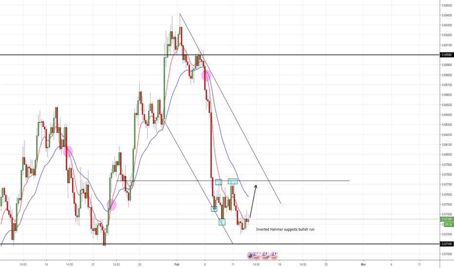 NZDUSD: NZD/USD Long Opportunity